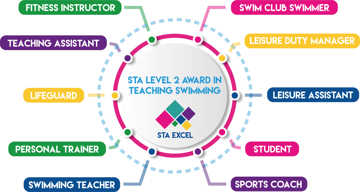 STA Level 2 Award in Teaching Swimming: Swim club swimmer, leisure duty manager, leisure assistant, student, sports coach, swimming teacher, personal trainer, lifeguard, teaching assistant, fitness instructor.