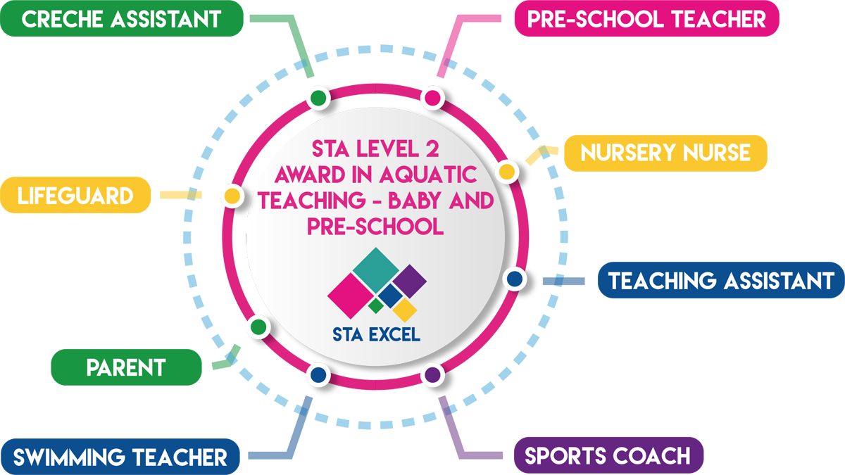 STA Level 2 Award in Aquatic Teaching - Baby and Pre-School: Pre-school teacher, nursery nurse, teaching assistant, sports coach, swimming teacher, parent, lifeguard, creche assistant.
