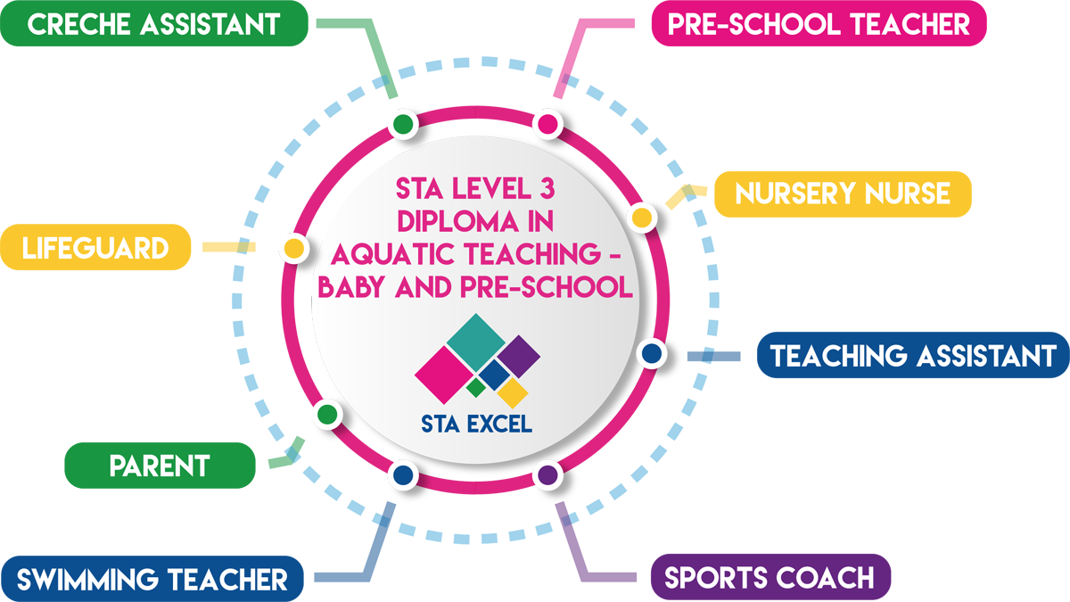 STA Level 3 Diploma in Aquatic Teaching - Baby and Pre-School: Pre-school teacher, nursery nurse, teaching assistant, sports coach, swimming teacher, parent, lifeguard, creche assistant.