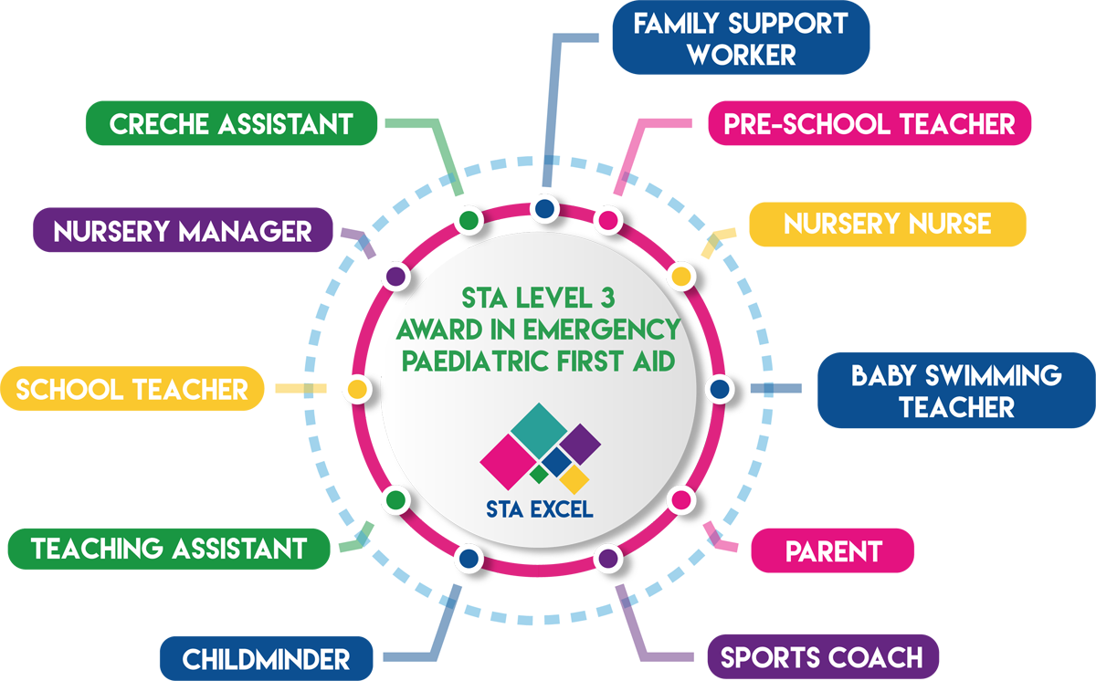 STA Level 3 Award in Emergency Paediatric First Aid: Family support worker, pre-school teacher, nursery nurse, baby swimming teacher, parent, sports coach, childminder, teaching assistant, school teacher, nursery manager, creche assistant.