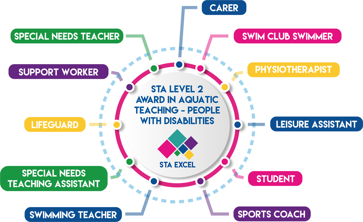 STA Level 2 Award in Aquatic Teaching - People With Disabilities: Carer, swim club swimmer, physiotherapist, leisure assistant, student, sports coach, swimming teacher, special needs teaching assistant, lifeguard, support worker, special needs teacher.